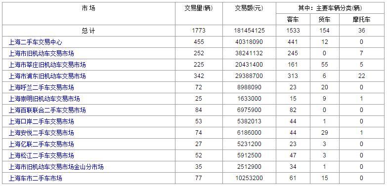 2017年8月3日<a href='http://sh.cn2che.com/' target='_blank'>上海二手车</a>交易数据