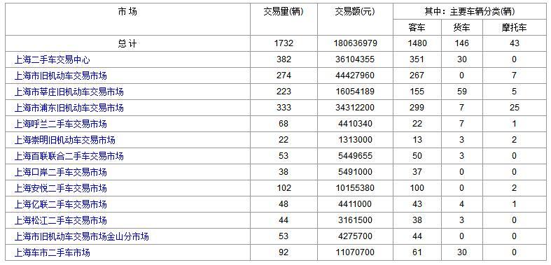 2017年9月26日(星期二)各大上海二手市场成交数据