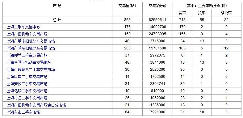 2017年9月29日(星期五)各大<a href='http://sh.cn2che.com/' target='_blank'>上海二手车</a>市场成交数据