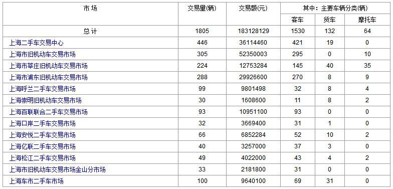2017年11月2日(星期四)各大上海二手市场成交数据
