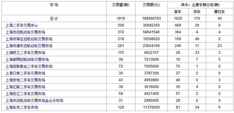 2017年11月27日各大上海二手市场成交数据