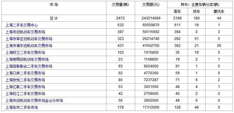 2017年11月27日(星期一)各大上海二手市场成交数据