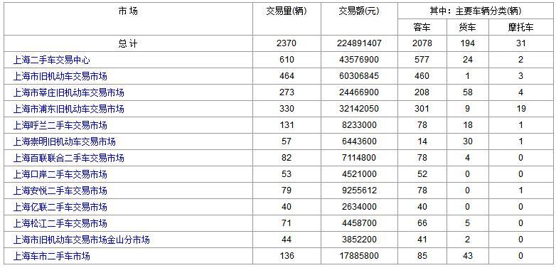 2017年11月28日(星期二)各大<a href='http://sh.cn2che.com/' target='_blank'>上海二手车</a>市场成交数据