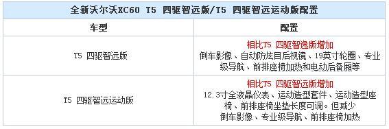 全新<a href='http://www.cn2che.com/buycar/c0b19c20037s2695p0c0m0p1c0r0m0i0o0o2' target='_blank'>沃尔沃XC60</a>更多配置信息曝光