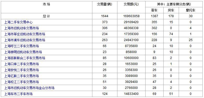 2017年12月15日(星期五)各大<a href='http://sh.cn2che.com/' target='_blank'>上海二手车</a>市场成交数据