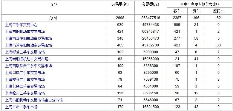 2017年12月25日(星期一)各大<a href='http://sh.cn2che.com/' target='_blank'>上海二手车</a>市场成交数据