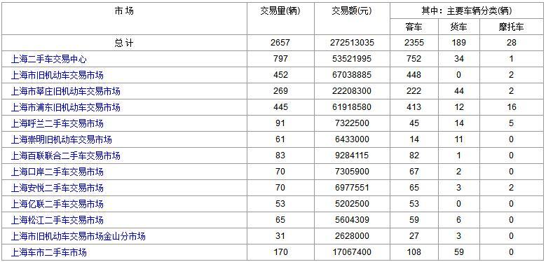 2017年12月26日(星期二)各大上海二手市场成交数据