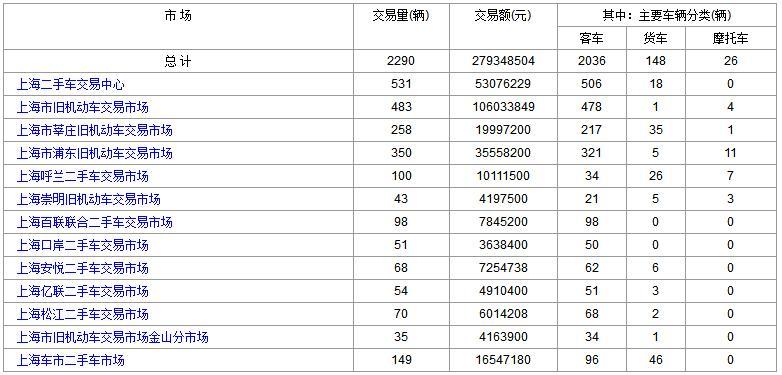 2017年12月27日(星期三)各大<a href='http://sh.cn2che.com/' target='_blank'>上海二手车</a>市场成交数据