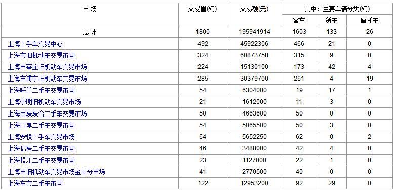 2017年12月29日(星期五)各大<a href='http://sh.cn2che.com/' target='_blank'>上海二手车</a>市场成交数据