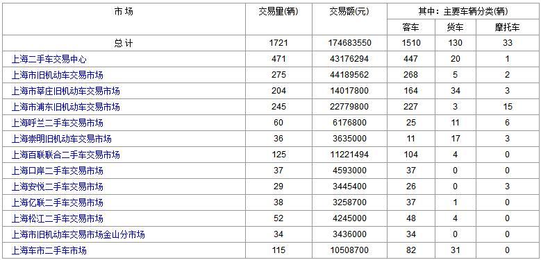 2019-04-21(星期五)各大上海二手市场成交数据