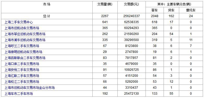 2018年1月30日(星期二)各大<a href='http://sh.cn2che.com/' target='_blank'>上海二手车</a>市场成交数据