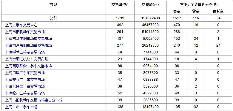 2018年2月2日(星期五)各大<a href='http://sh.cn2che.com/' target='_blank'>上海二手车</a>市场成交数据