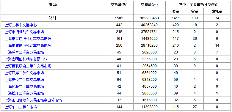 2018年2月28日(星期三)各大<a href='http://sh.cn2che.com/' target='_blank'>上海二手车</a>市场成交数据