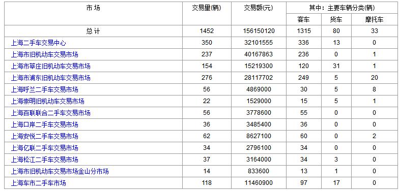 2018年3月1日(星期四)各大上海二手市场成交数据