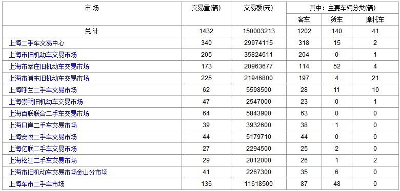2018年3月2日(星期五)各大<a href='http://sh.cn2che.com/' target='_blank'>上海二手车</a>市场成交数据