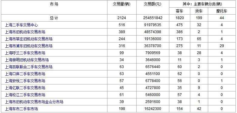 2018年3月28日(星期三)各大上海二手市场成交数据