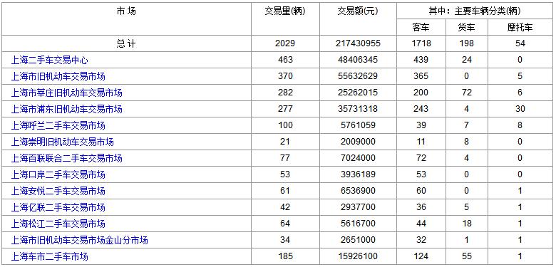 2018年4月11日(星期三)各大<a href='http://sh.cn2che.com/' target='_blank'>上海二手车</a>市场成交数据