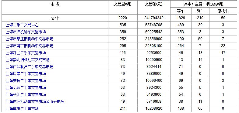 2018年5月8日(星期二)各大<a href='http://sh.cn2che.com/' target='_blank'>上海二手车</a>市场成交数据