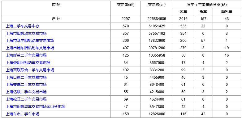 2018年6月4日(星期一)各大上海二手市场成交数据