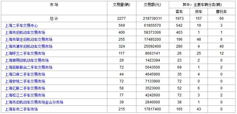 2018年6月11日(星期一)各大上海二手车市场成交数据