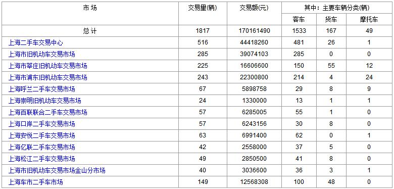 2018年6月13日(星期三)各大上海二手车市场成交数据