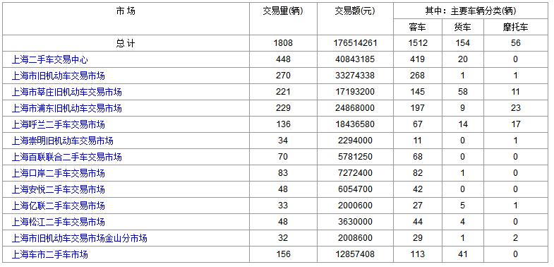 2018年6月14日(星期四)各大上海二手市场成交数据