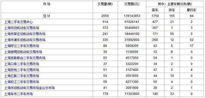 2018年6月20日(星期三)各大<a href='http://sh.cn2che.com/' target='_blank'>上海二手车</a>市场成交数据
