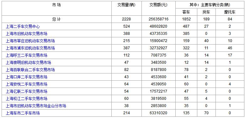 2018年6月22日(星期五)各大<a href='http://sh.cn2che.com/' target='_blank'>上海二手车</a>市场成交数据