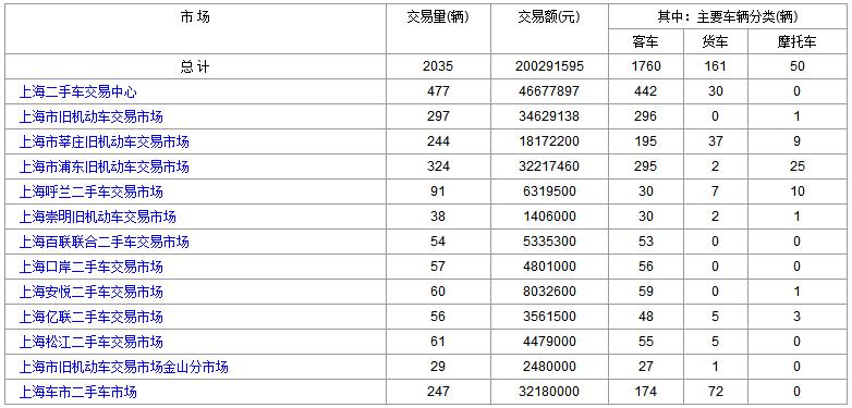 2018年6月27日(星期三)各大<a href='http://sh.cn2che.com/' target='_blank'>上海二手车</a>市场成交数据