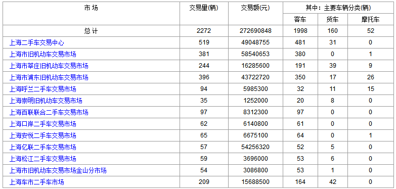 2018年6月28日(星期四)各大上海二手市场成交数据
