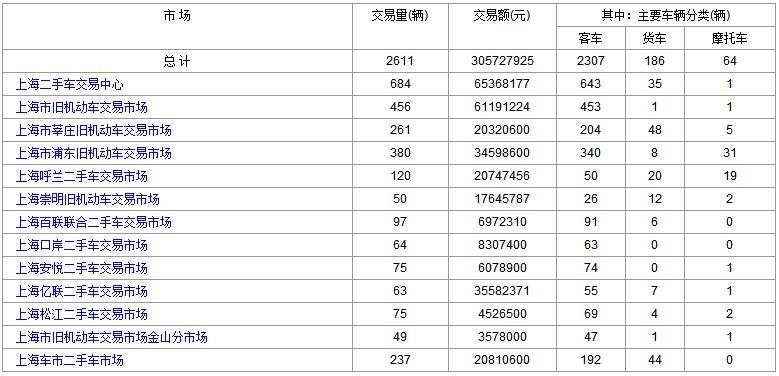 2018年6月29日(星期五)各大<a href='http://sh.cn2che.com/' target='_blank'>上海二手车</a>市场成交数据
