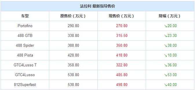 法拉利全系车型官降 降幅10.00-53.00万元