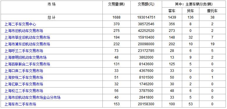 2018年7月19日(星期四)各大<a href='http://sh.cn2che.com/' target='_blank'>上海二手车</a>市场成交数据