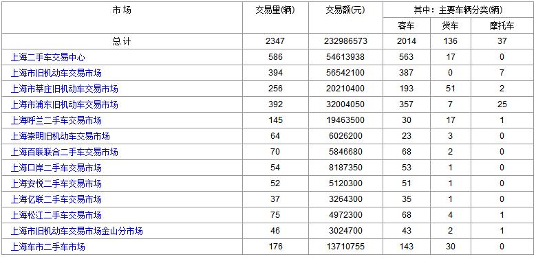 2018-10-23(星期一)各大<a href='http://sh.cn2che.com.suphost.cn/' _fcksavedurl='http://sh.cn2che.com.suphost.cn/' target='_blank'>上海二手车</a>市场成交数据