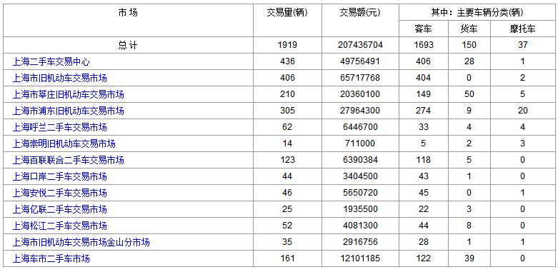 2018-11-19(星期四)各大上海二手市场成交数据