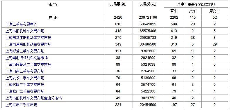 2018年8月20日(星期一)各大<a href='http://sh.cn2che.com/' target='_blank'>上海二手车</a>市场成交数据