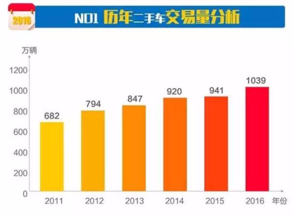 把握市场趋势 紧跟消费需求—访江西华程车业梁经理