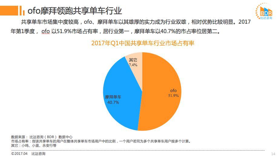 ofo市占率行业第一比摩拜高近12% 用户留存率碾压摩拜