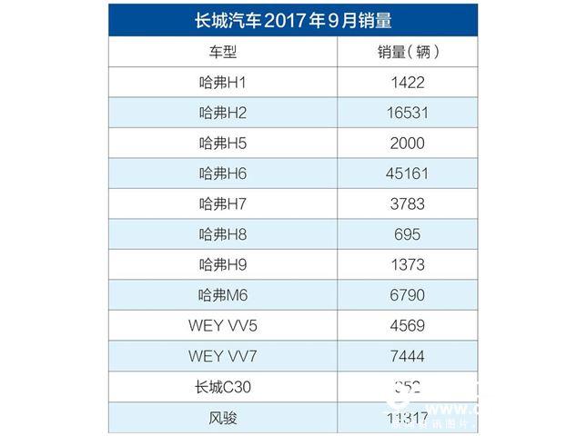 长城汽车9月份销售数据公布 销量总计102037辆