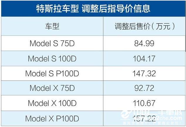 涨幅13.932-25.662万元 <a href='http://www.cn2che.com/buycar/c0b21318c0s0p0c0m0p1c0r0m0i0o0o2' target='_blank'>特斯拉</a>Model S/Model X价格调整