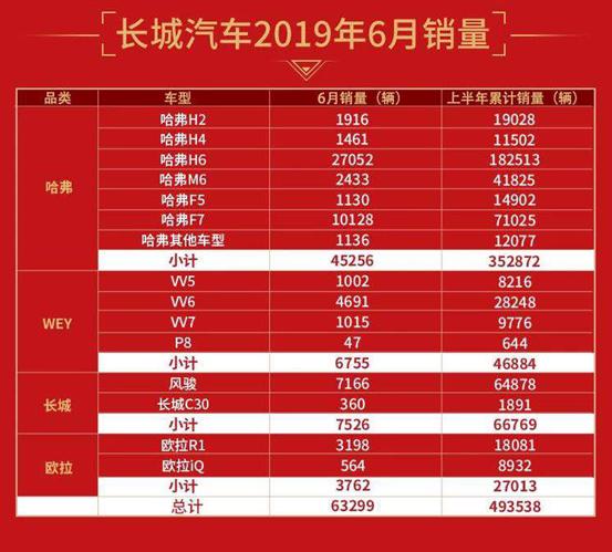 长城汽车2019中期营收超400亿元