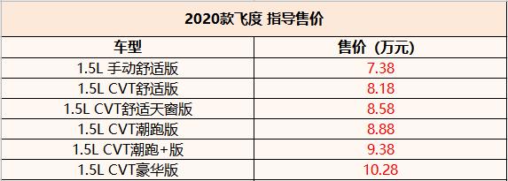 2020款飞度国内公布