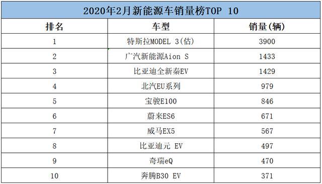 2020年2月全球新能源车<a href='http://www.cn2che.com/buycar/' target='_blank'>汽车</a>销量前10<a href='http://news.cn2che.com/html/list_481_1.html' target='_blank'>排行榜</a>公布