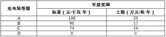北京公布充电站运营奖励规则