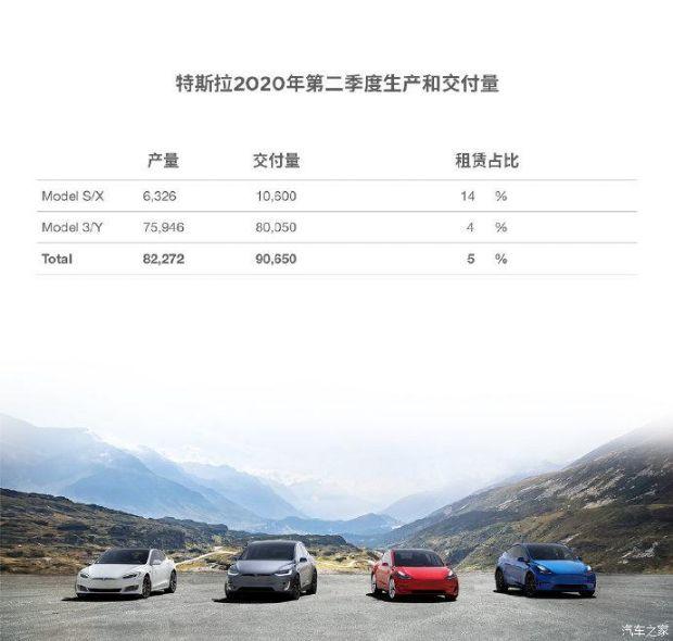 《【天富游戏平台app】特斯拉Model S/Model购车优惠八千元 销售成绩亮眼》