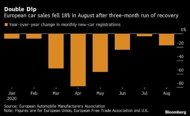 欧洲今年8月汽车交易减少18% 该趋势或保持到年底