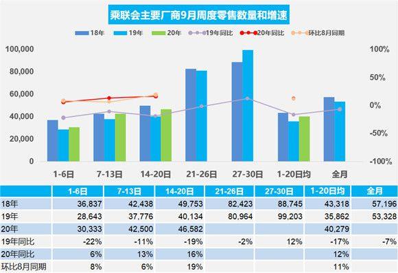 2020年9月汽车交易数据 图表显示交易在逐步上涨