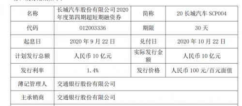 长城汽车十亿元短期融资偿还到期融资券本金 发行利率1.4%