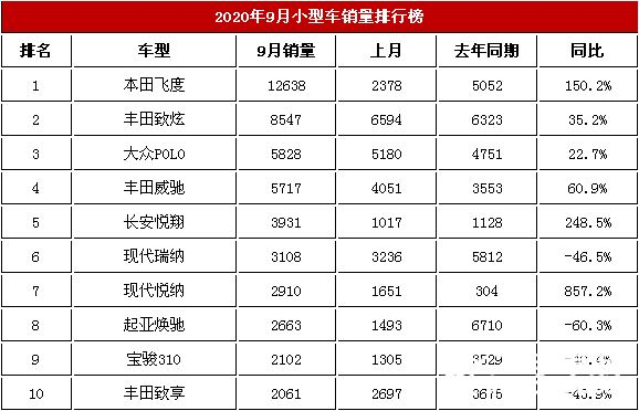 2020年9月汽车交易榜 本田飞度获得第一名