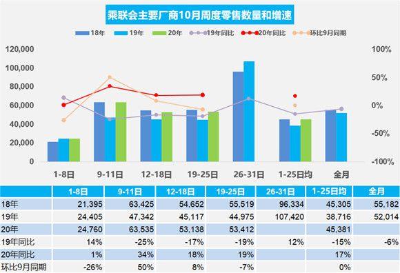 2020年10月汽车交易数据 日均出货量44714辆